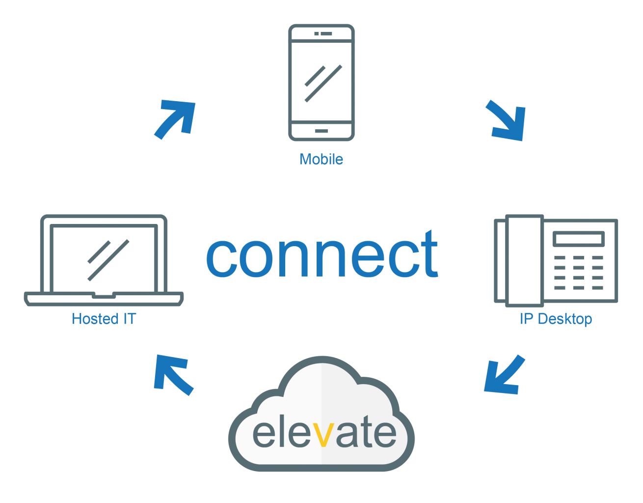 Elevate Cloud Hosted and Mobile Phone Connectivity infographic